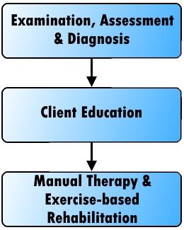 Treatment procedure